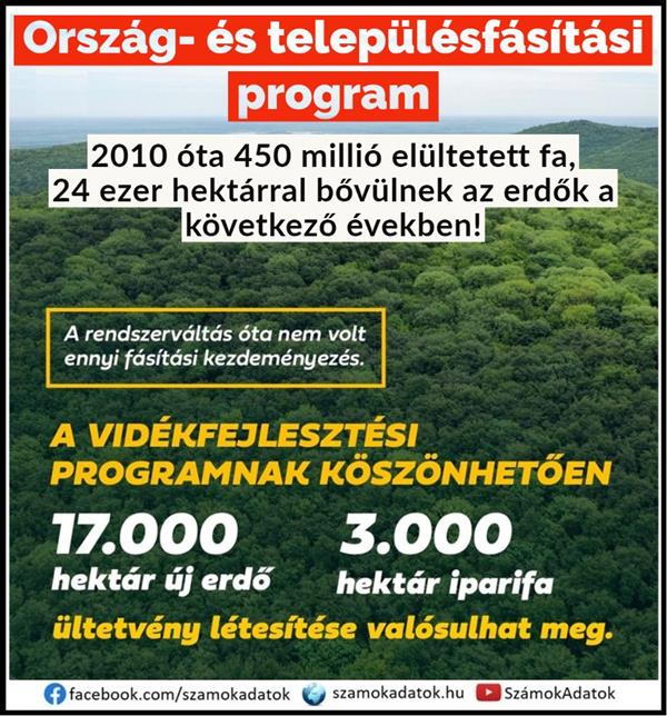 The country and settlement afforestation program of the Ministry of Agriculture is a huge success.  With numbers