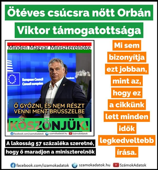 Viktor Orbán's support grew to a five-year high!