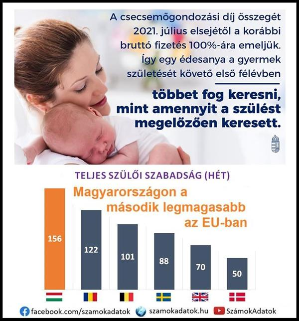"It is much better to be a mother in Hungary than in the ""bezzeg countries"""