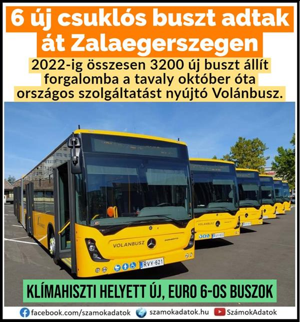 By 2022, the Volánbusz, which has been providing nationwide services since October last year, will launch a total of 3,200 new buses.
