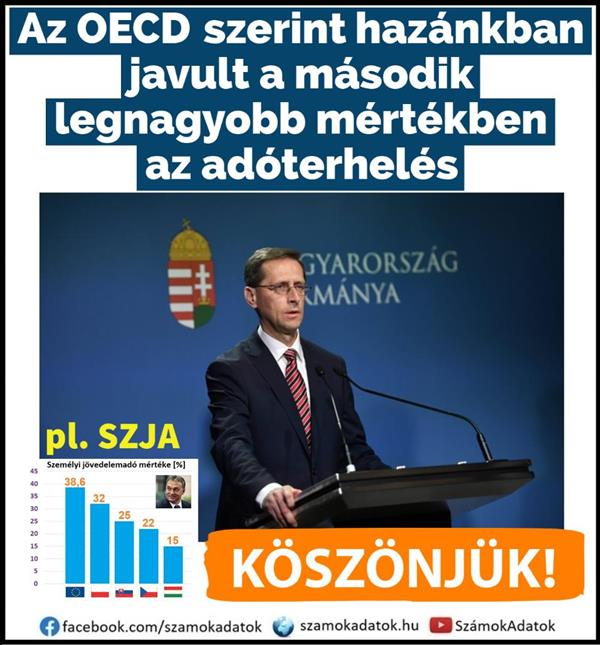 Hungary is the second largest tax cutter!