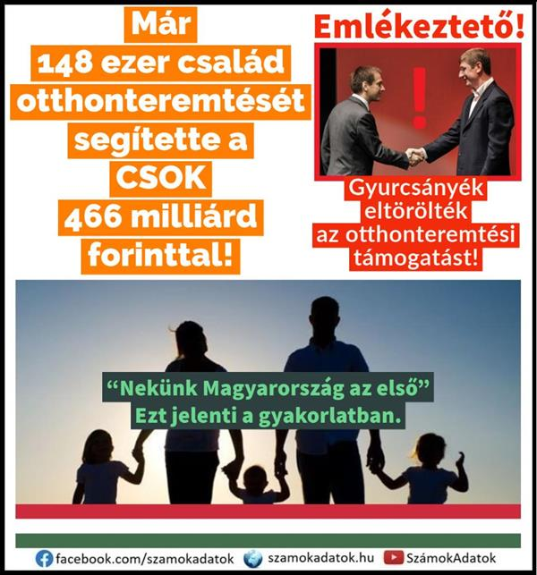 The coronavirus epidemic did not break the popularity of CSOK either!  HUF 466 billion to 148 thousand Hungarian families