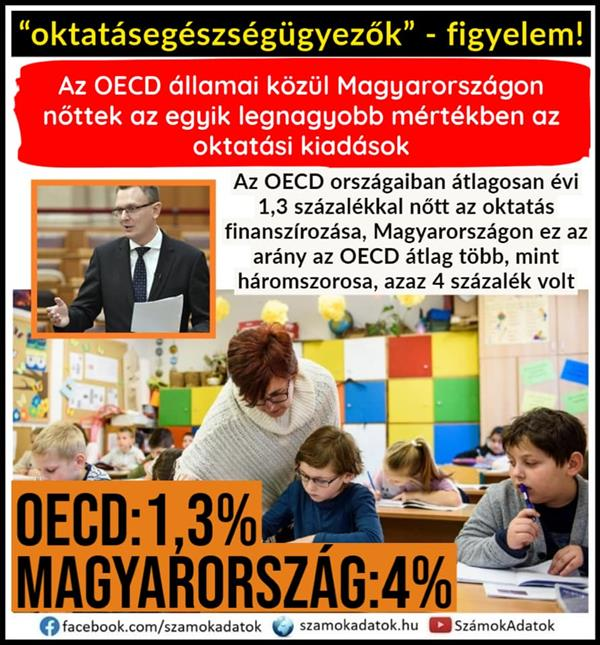The share of education expenditures in the OECD has grown the most in Hungary