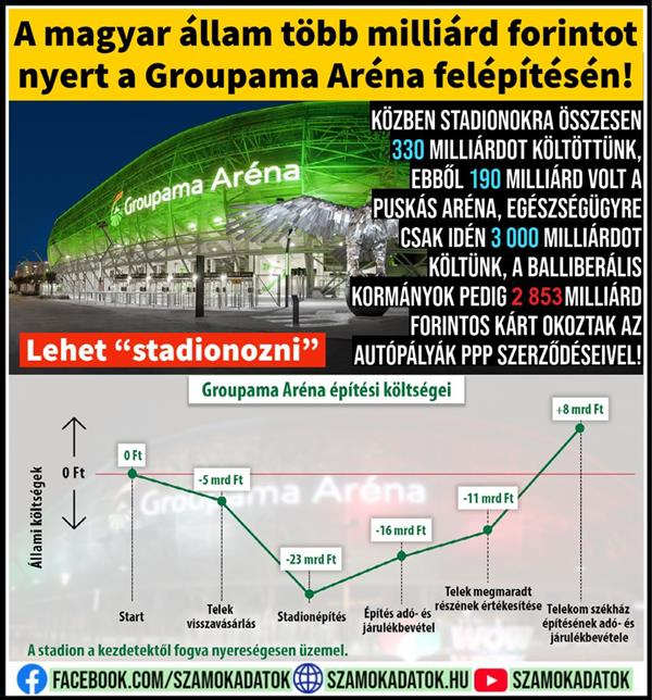 The Hungarian state won billions of forints in the construction of the Groupama Arena!