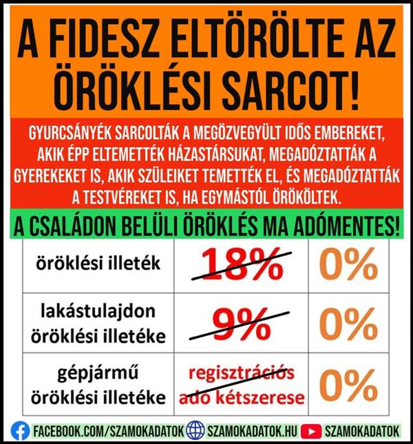 Inheritance and gifting tribute - abolished by Fidesz